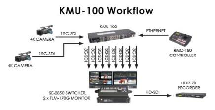 kmu workflow