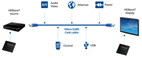 HDBaseT-tech-workflow
